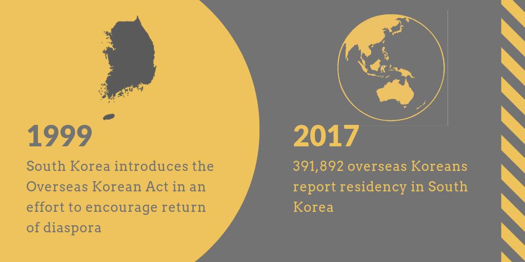 Korea's Migrants: Towards Diversity and Transnationalism