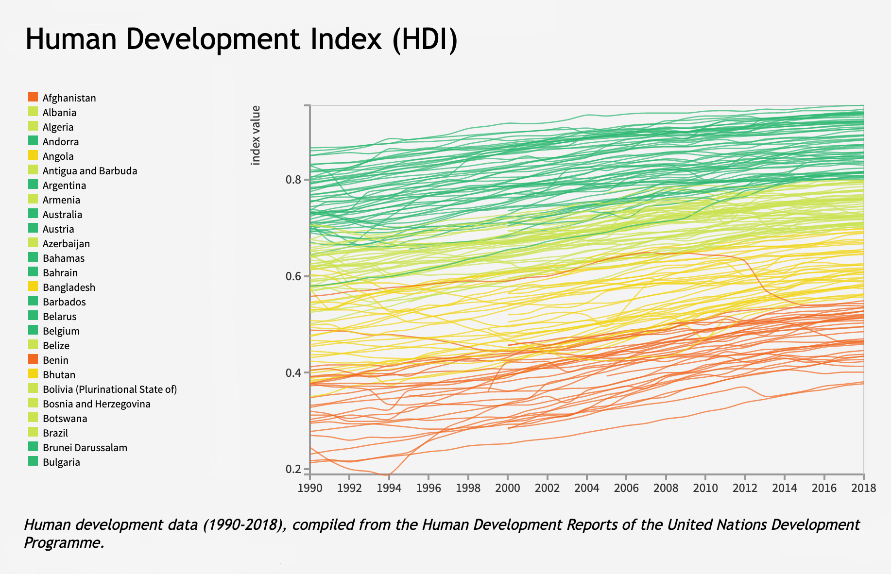 Data from the Human Development Index