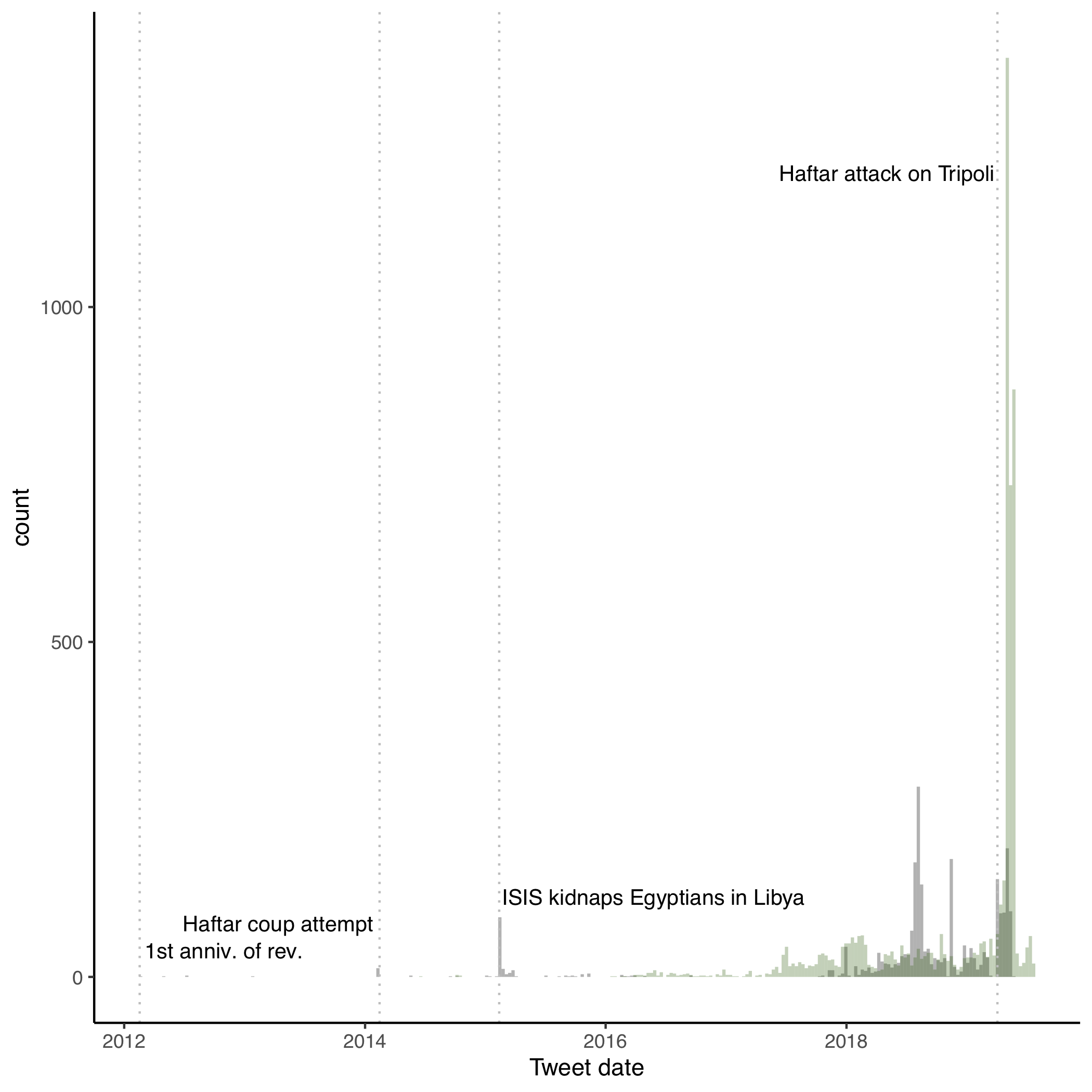 A histogram of tweets from the UAE (black) and DotDev (green) files that contain the word Libya in English or Arabic.