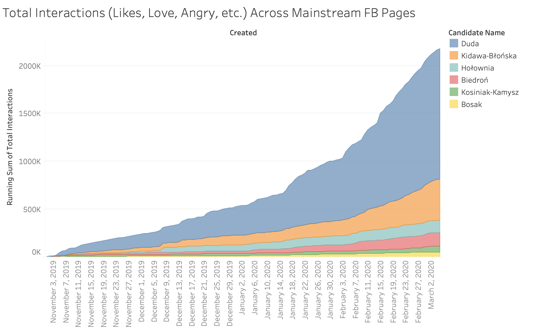 "Running sum of interactions on Posts referring to candidates' names from Nov 1, 2019 to March 5, 2020 across ""mainstream"" Pages"