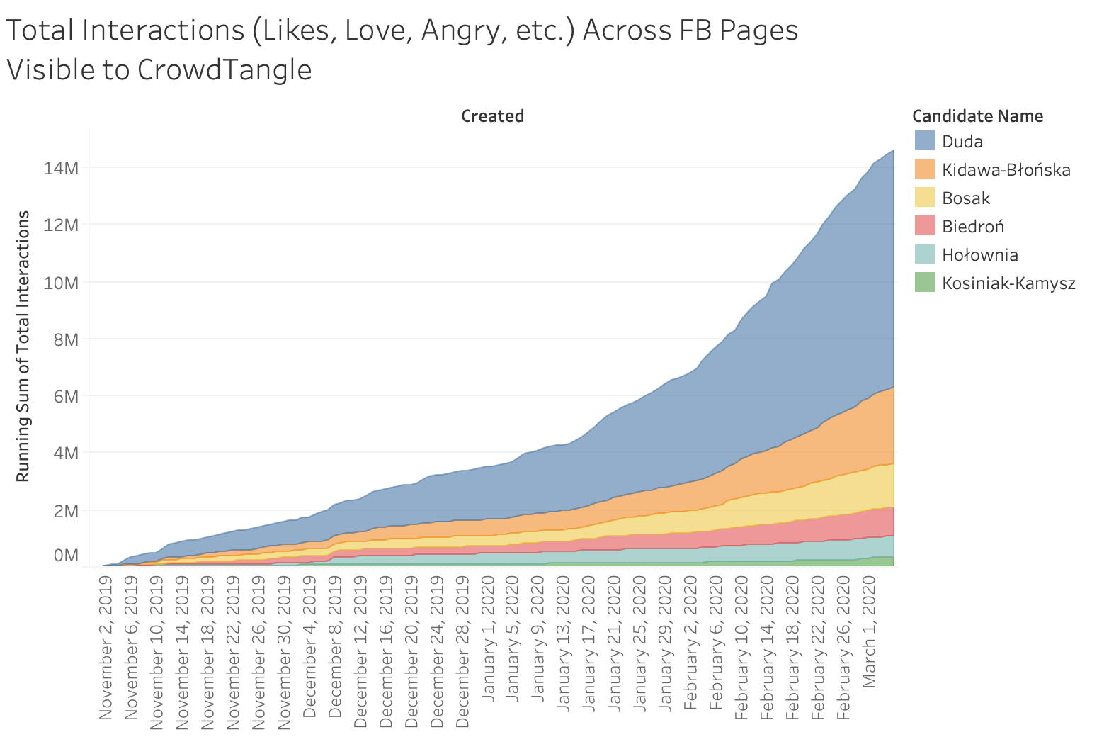 Running sum of interactions on Posts referring to candidates' names from Nov 1, 2019 to March 5, 2020 across all Pages and Groups visible to CrowdTangle
