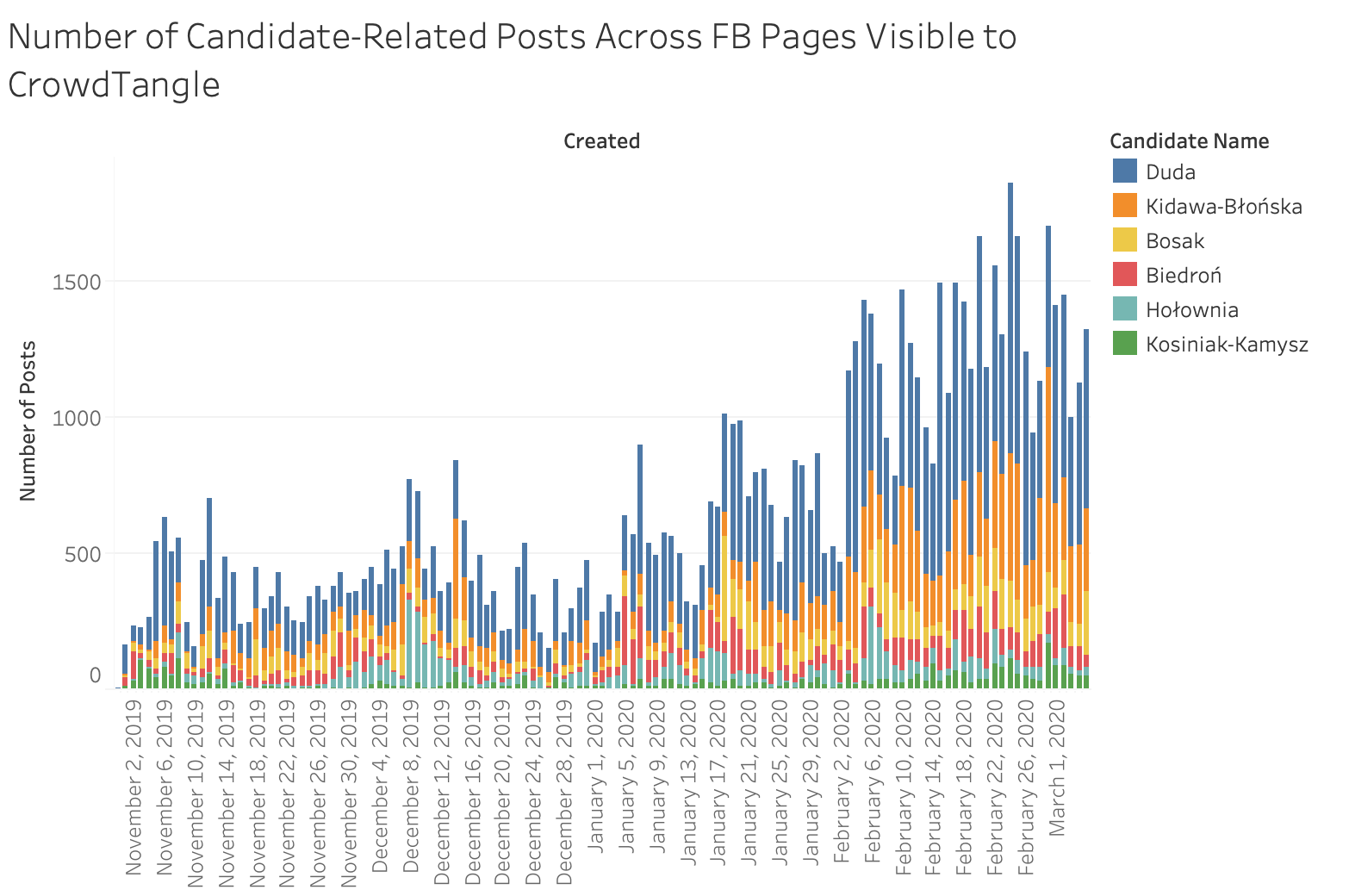 Number of Facebook posts referring to candidates' names by day from Nov 1, 2019 to March 5, 2020 across all Pages and Groups visible to CrowdTangle