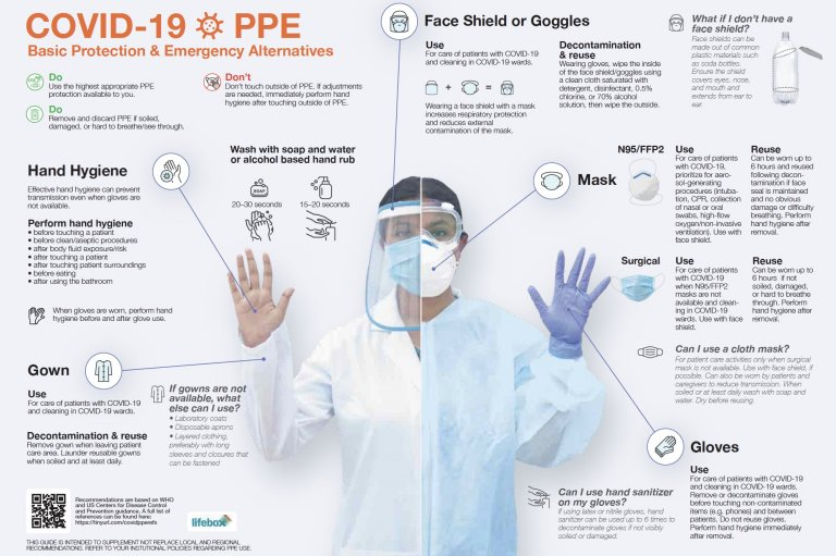 An infographic to help health-care workers with their personal protective equipment.