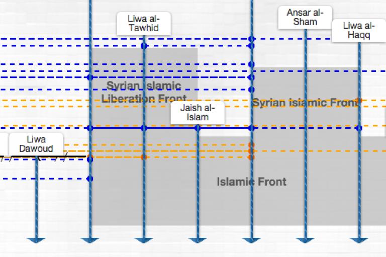 syria snap