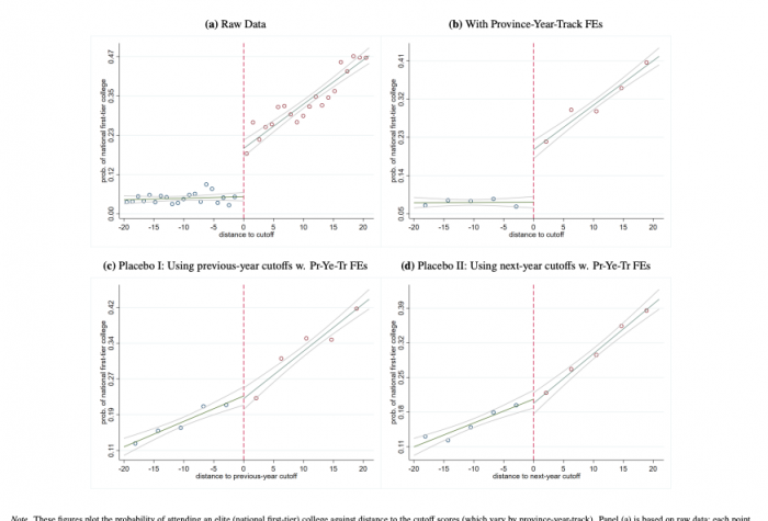 These figures plot the probability of attending an elite (national first-tier) college against distance to the cutoff scores (which vary by province-year-track). Panel (a) is based on raw data; each point corresponds one point in the exam.
