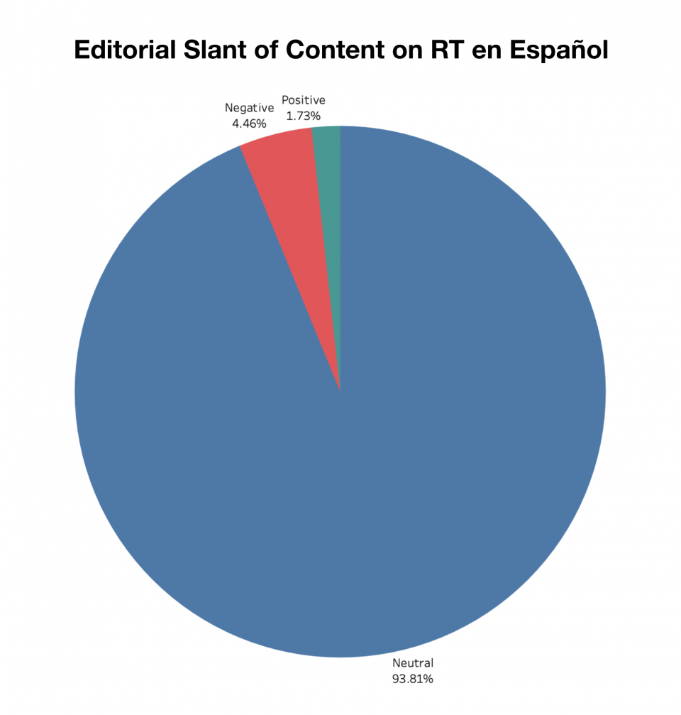 "A chart showing a breakdown of content appearing on RT en Español according to editorial slant. Editorially ""neutral"" posts made up almost 94% of content. Via CrowdTangle"