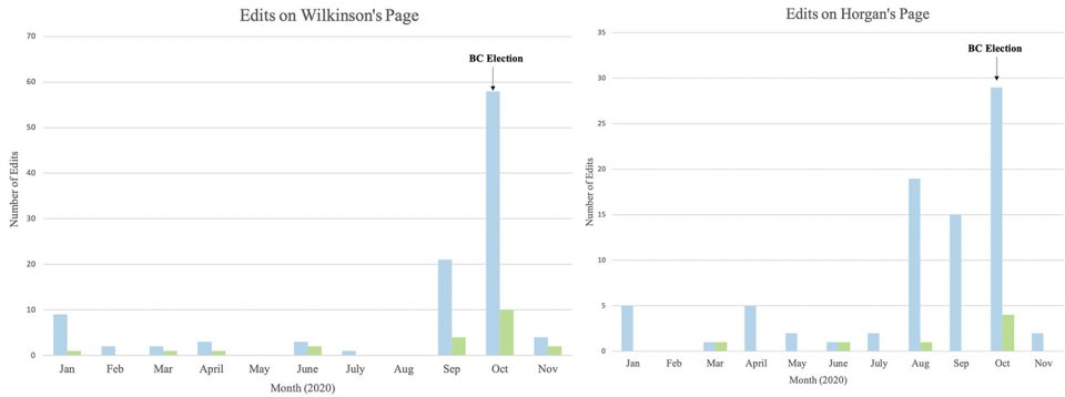 A spike in edits on Wilkinson's page