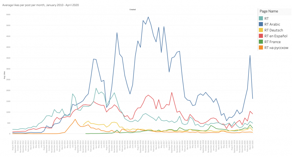 Average likes per post per month across the six main RT Facebook Pages. Data via CrowdTangle.