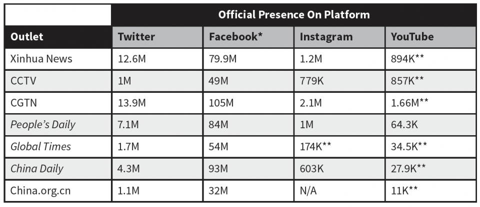 Table 1: Number of followers of official Chinese state media accounts on social media as of 5/29/20. *Facebook number represents how many people have Liked the Page. **indicates the account has not been verified by the platform.