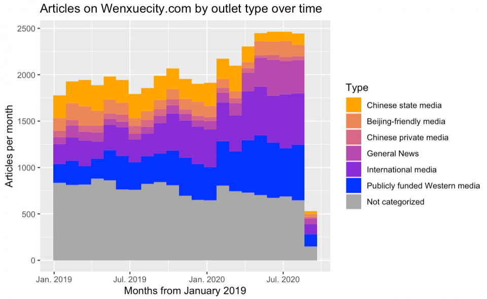 A colorful graph showing articles on Wenxuecity.com by outlet type over time