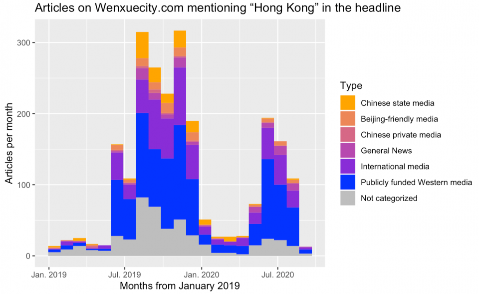 "A colorful graph showing articles on Wenxuecity.com that mention ""Hong Kong"" in their title by outlet type over time"