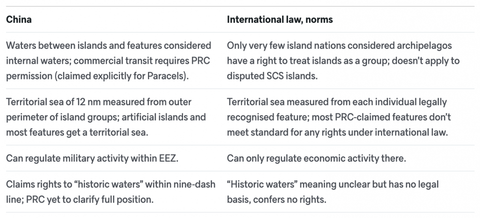 Table comparing the practices of China in the South China Sea verus the norms of international laws