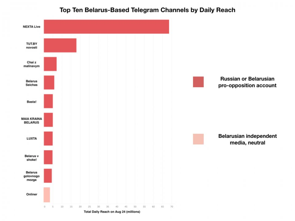 Total daily reach of Belarus-based Telegram channels on August 24. Via tgstat.com.
