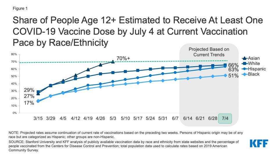 Kaiser Family Foundation graphic on COVID-19 vaccine disparities.