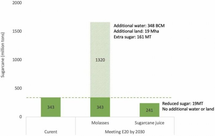Figure showing irrigation water use of major crops in Maharashtra