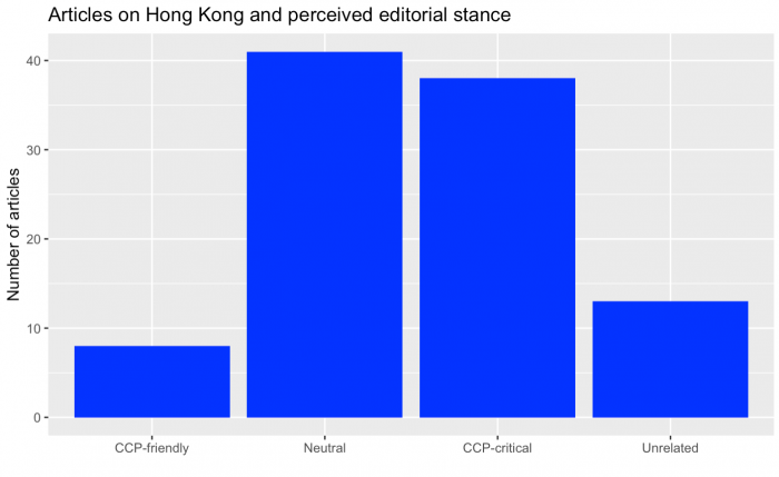 Barplot showing how many articles mentioning Hong Kong are categorized as CCP-friendly, Neutral, CCP-critical and Unrelated