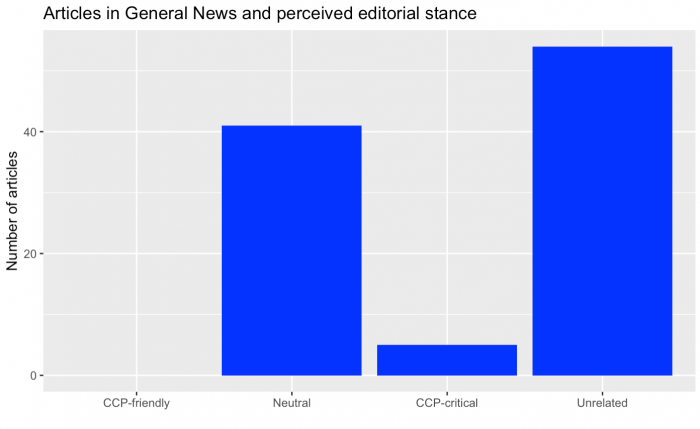 Barplot showing how many articles in General News are categorized as CCP-friendly, Neutral, CCP-critical and Unrelated