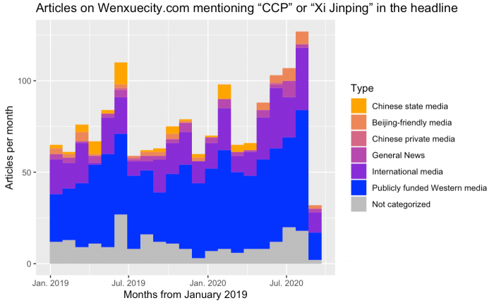 "A colorful graph showing articles on Wenxuecity.com that mention ""CCP"" or ""Xi Jinping"" in their title by outlet type over time"